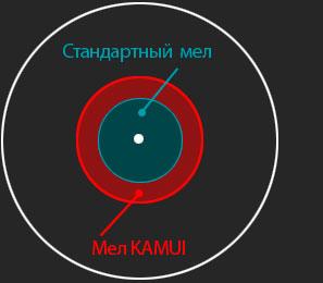 площадь контакта с битком